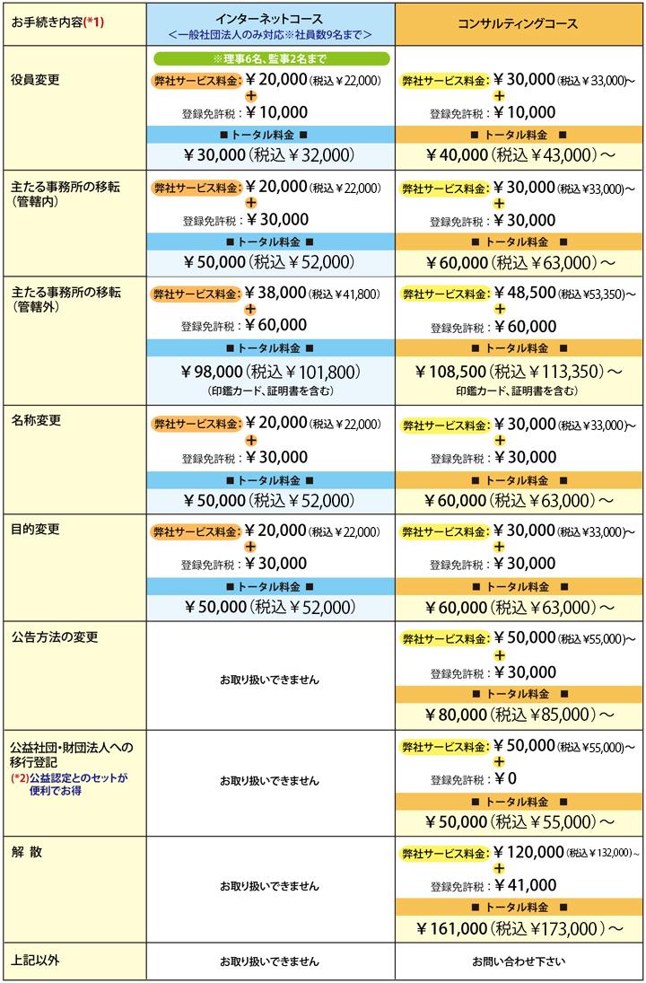 <一般法人変更登記代行サービス>インターネットコースでのサービス料金:¥20,000(税込¥21,600)~