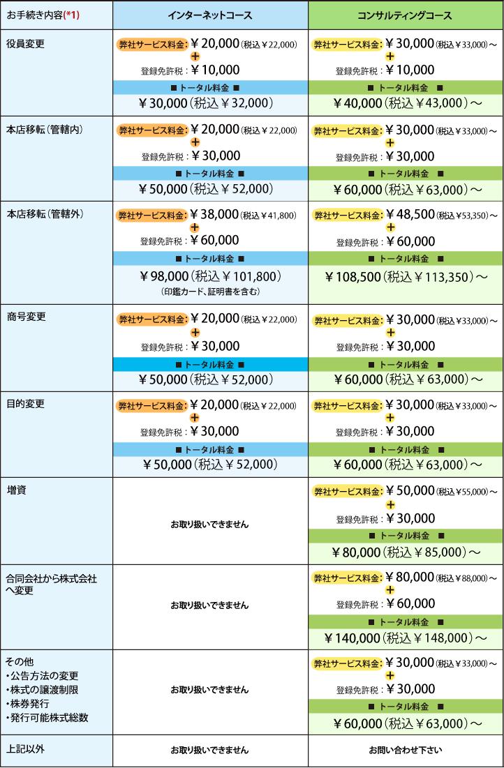 <会社変更登記代行サービス>インターネットコースでのサービス料金:¥20,000(税込¥21,600)~